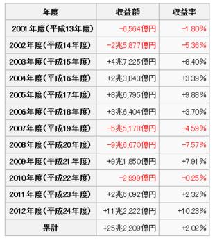 公的年金運用率.PNG